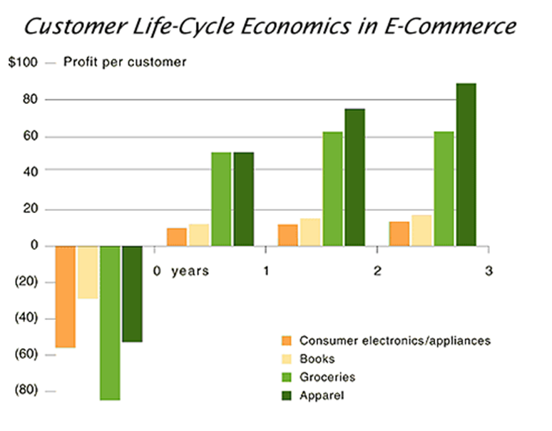 Customer Life Cycle Graph